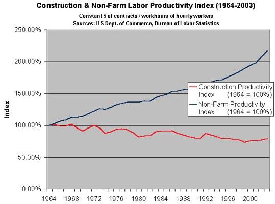 Graph of Construction Labor Productivity 1964-2003