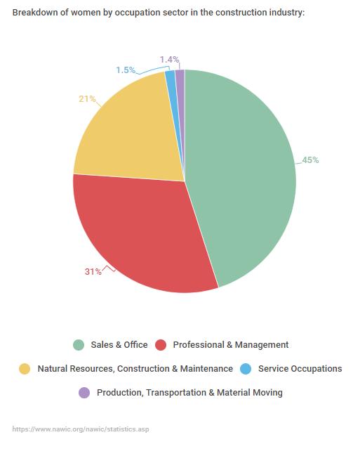 breakdown of womens jobs in the construction industry