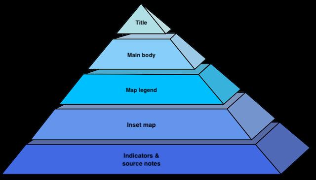 visual hierarchy pyramid