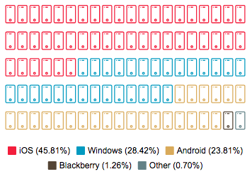 visualization of which mobile operating systems are most popular in construction