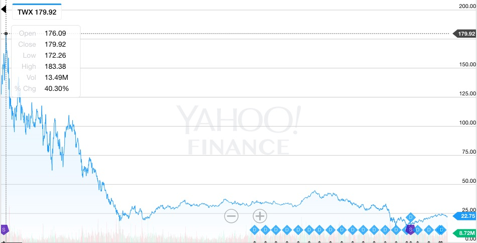 AOL-Time Warner stock price from 2000-2010