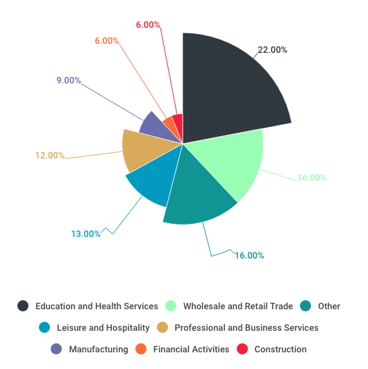 Pie chart of millennial employment by industry