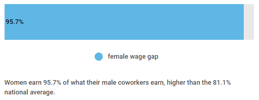 wage gap in construction