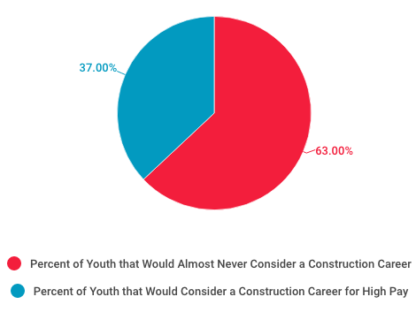 pie chart of youth interest in construction