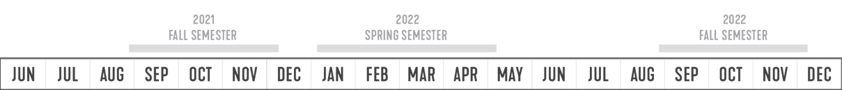 The Physical Master Plan Process takes place between Summer 2021 and the end of 2022. It spans 3 academic semesters - Fall 2021, Spring 2022 and Fall 2022.