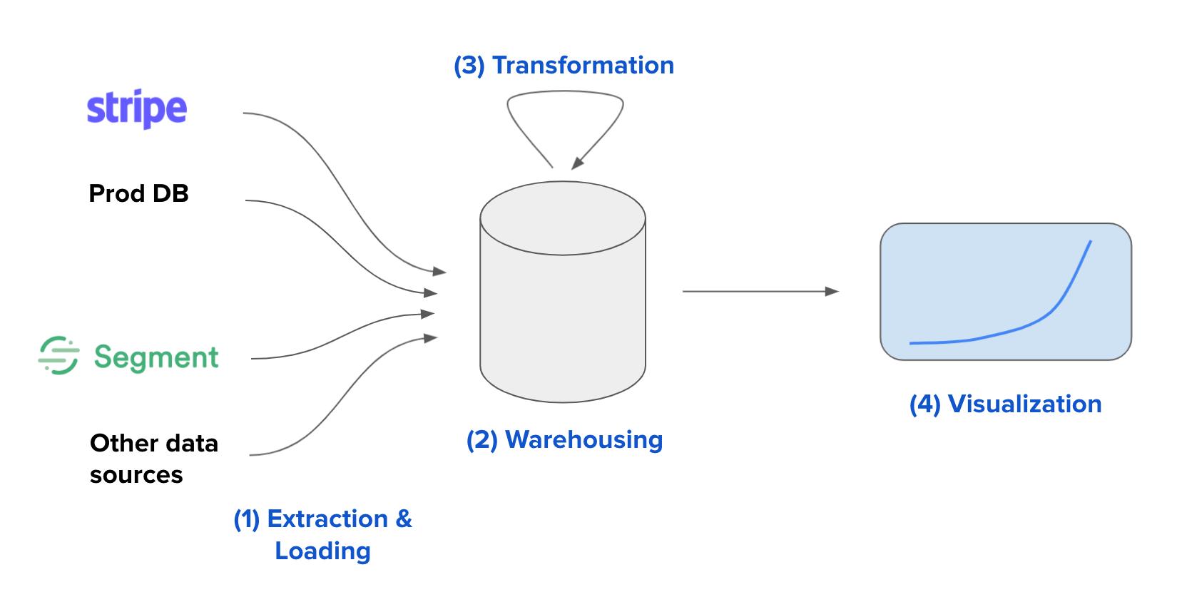 No Nonsense Intro to Data, Analytics, & Data Stacks