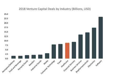 2018 venture capital deals