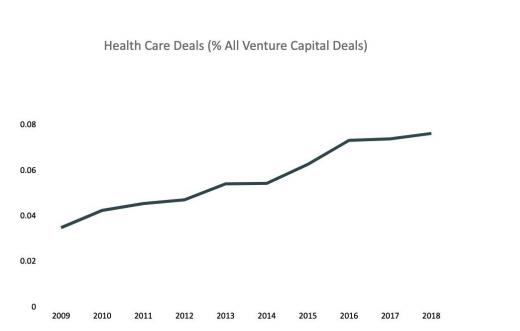 health care deals