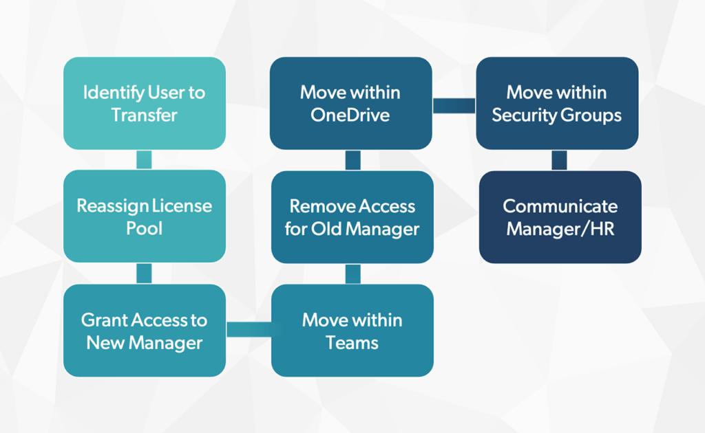 Transferring user, as Microsoft admin