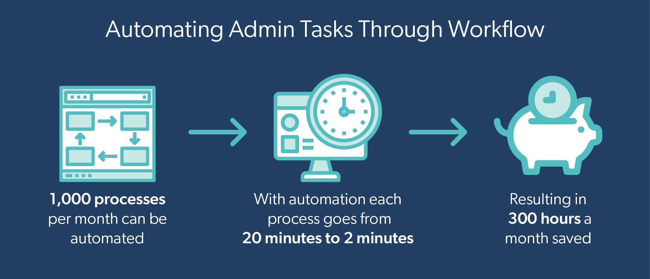 Steps around automating admin tasks through workflows