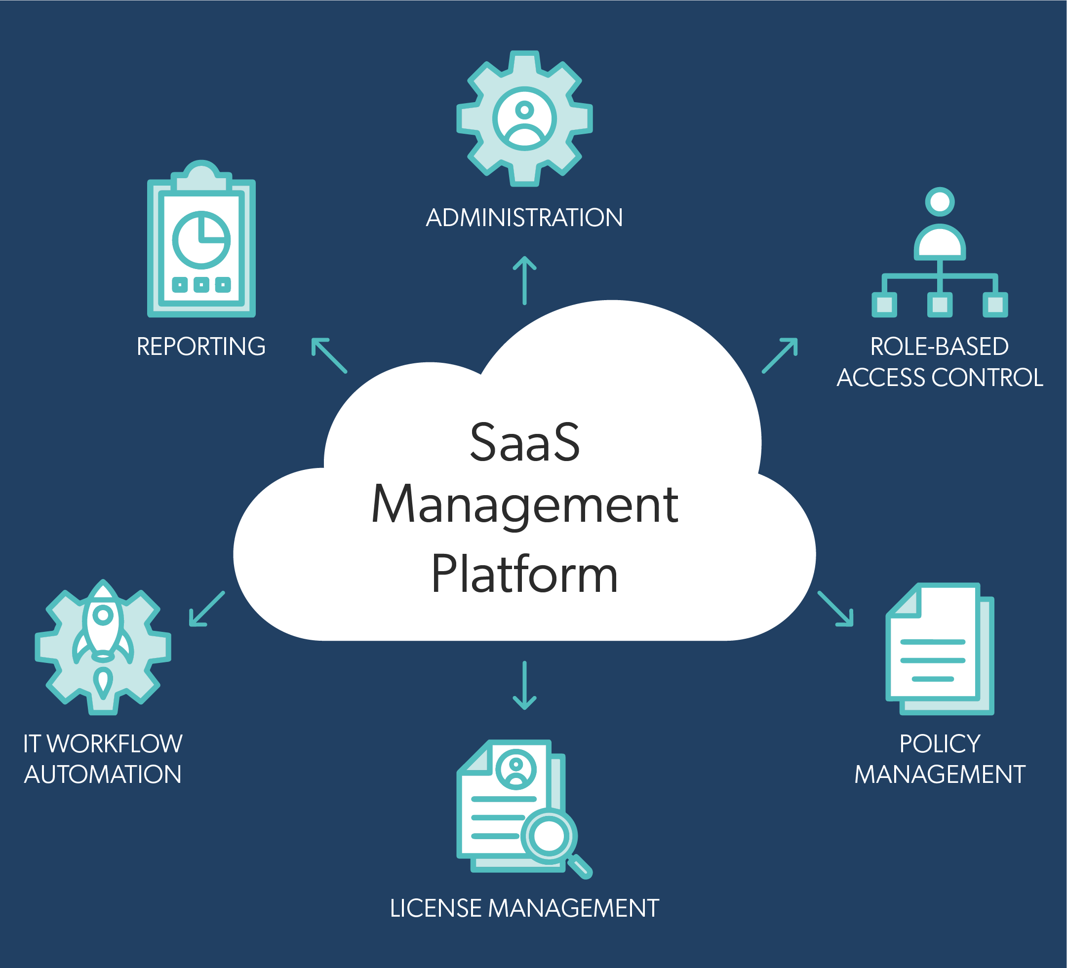 The SaaS Management Ecosystem