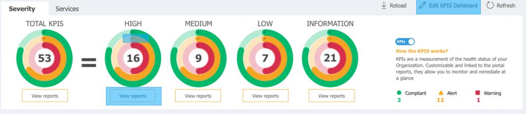 Snapshot of KPIs to be aware of