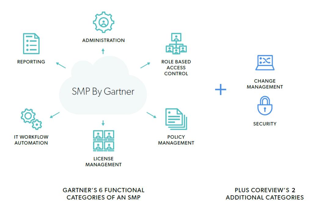 Graphic of Gartner's six functional categories of a SaaS Management Platform