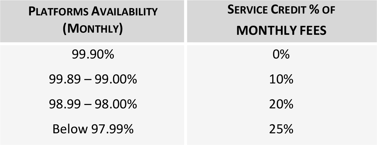 CoreView service credit chart.