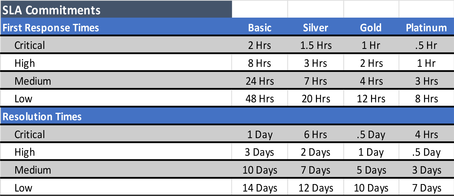CoreView client support cases commitments table.