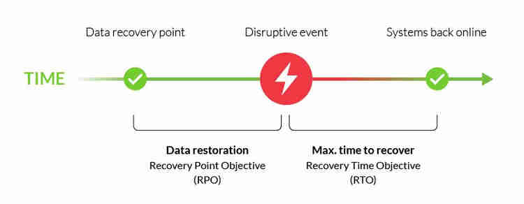 a Helpful example of RPO and RTO