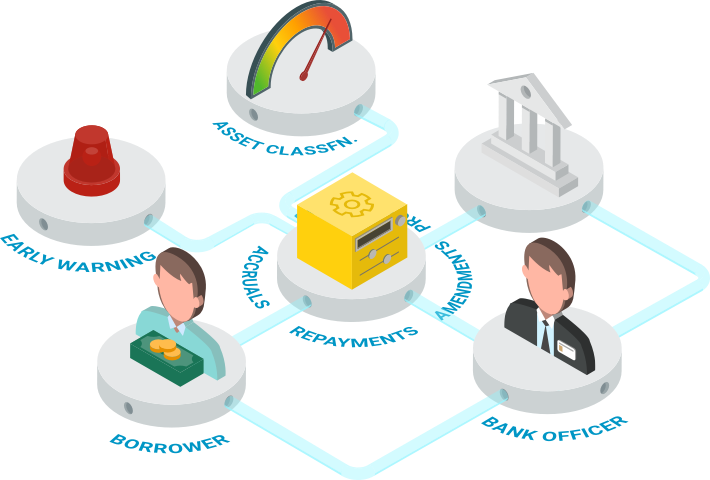 An image showing the loan management workflow