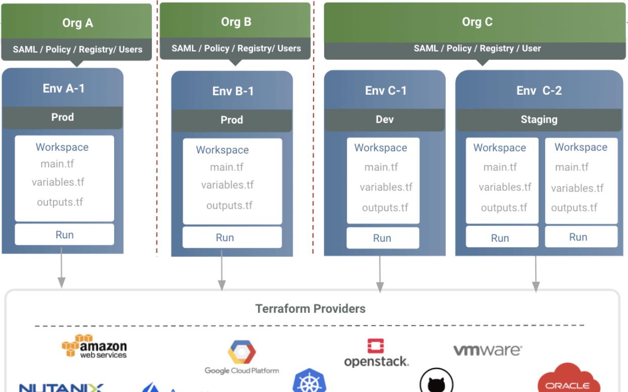 Terraform Module Registry – Hierarchical Inheritance