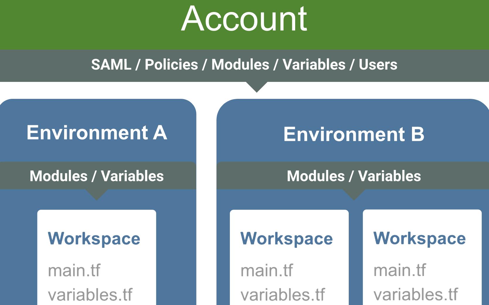 Scalr Organizational Hierarchy - Best Practices