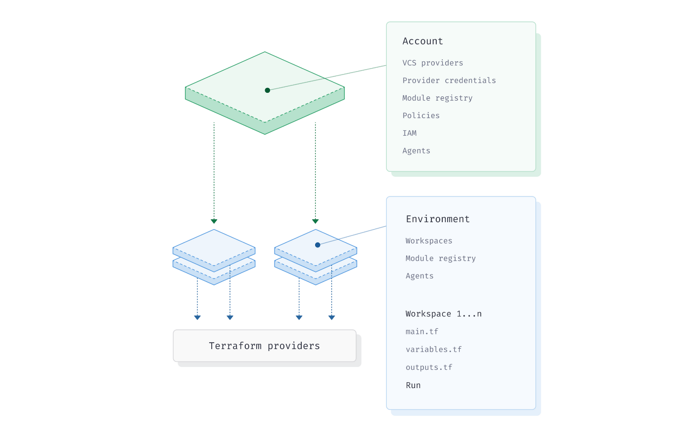 How To Structure Terraform Deployments