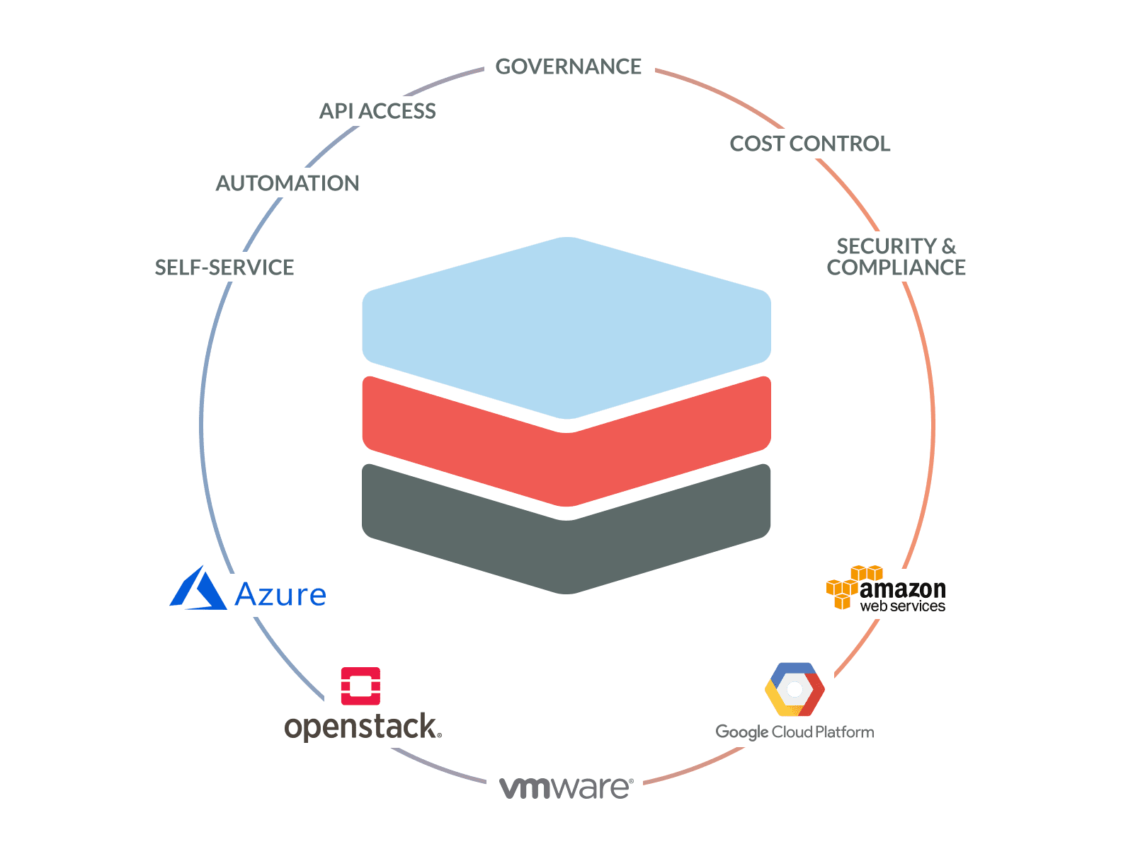 Scalr Features & Ecosystem