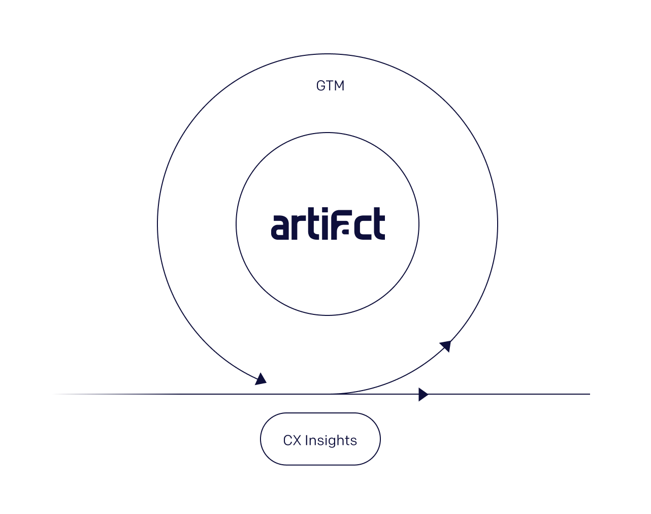 An image depicting how Artifact help go-to-market teams include customer experience insights.