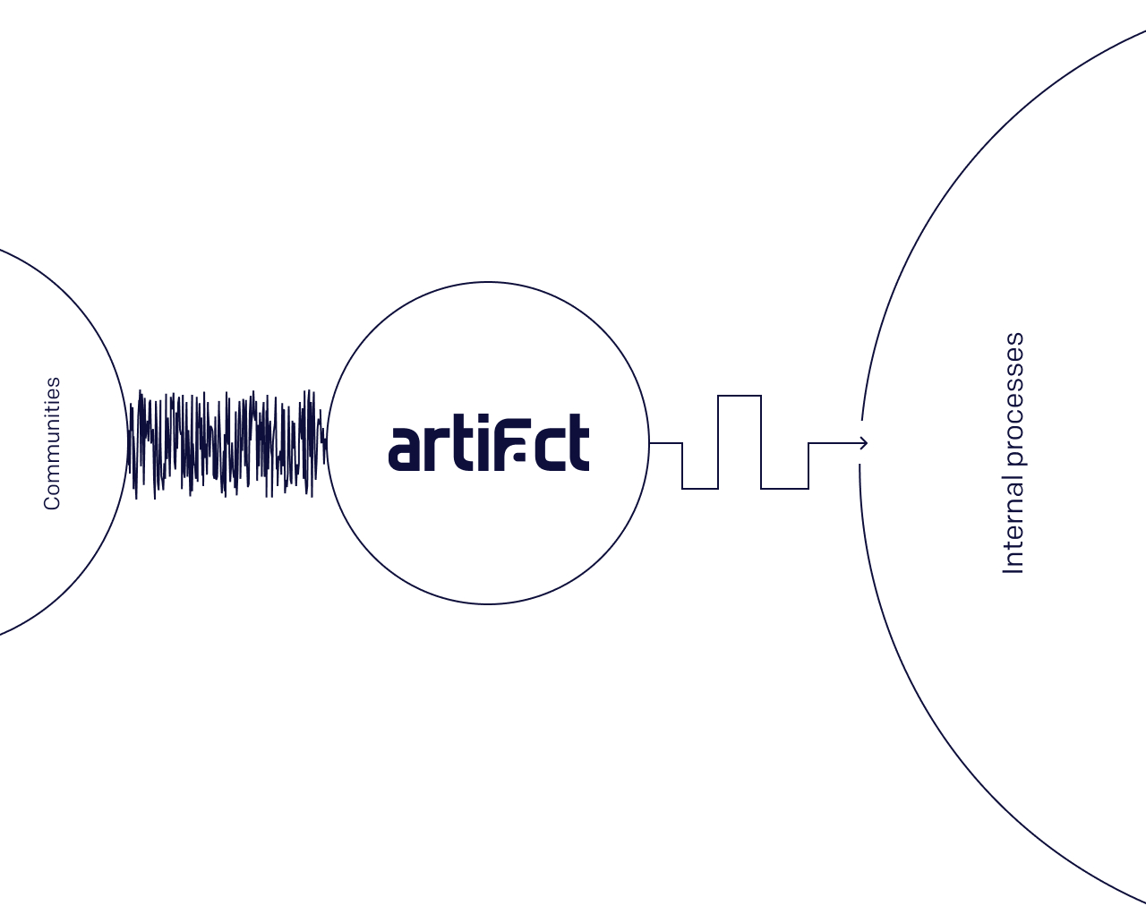 An image depicting how noisy user communities can be, and how Artifact helps teams find a signal in all the noisy chatter.