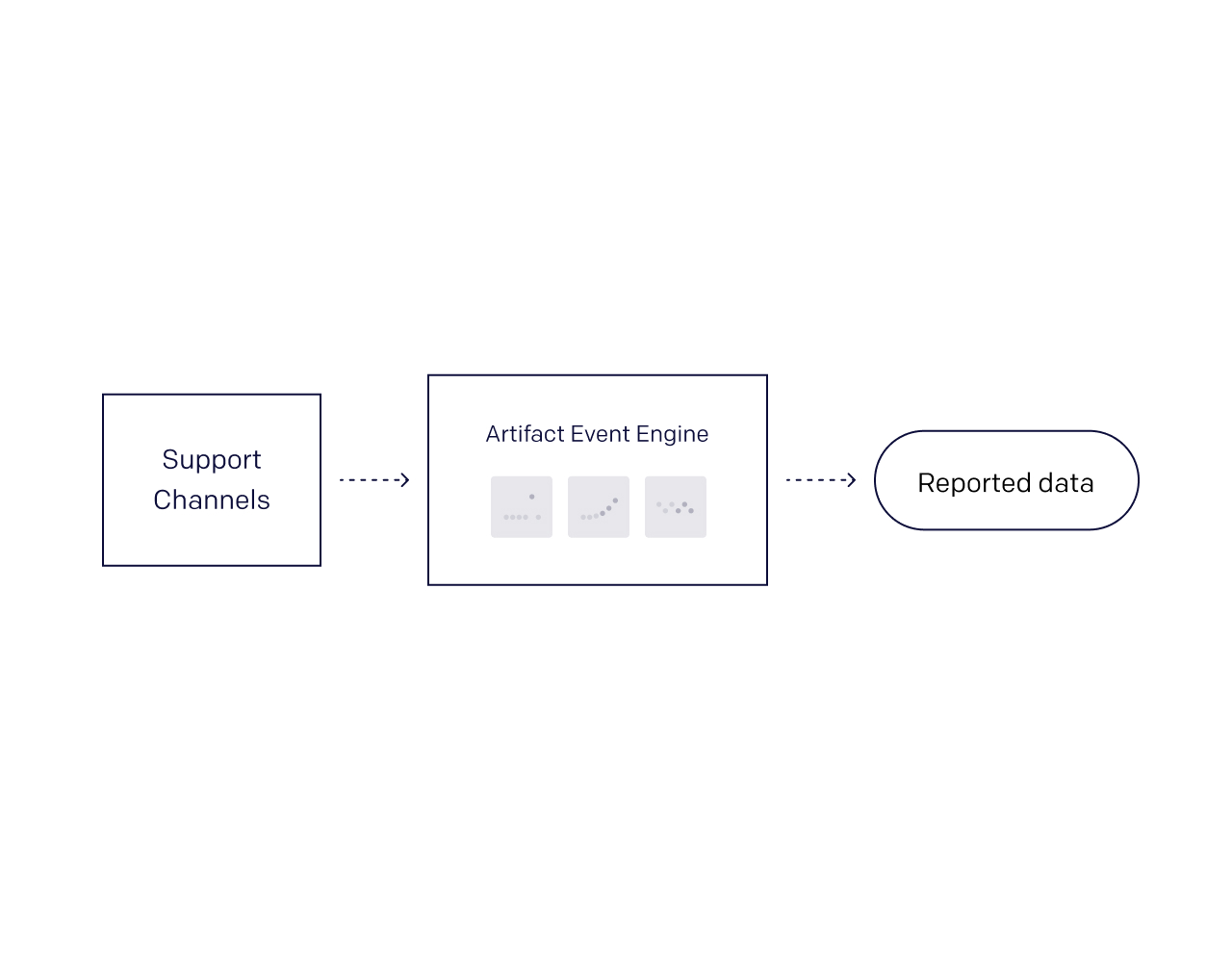 An image depicting how Artifact can help teams identify critical trends and events in their customer support data.