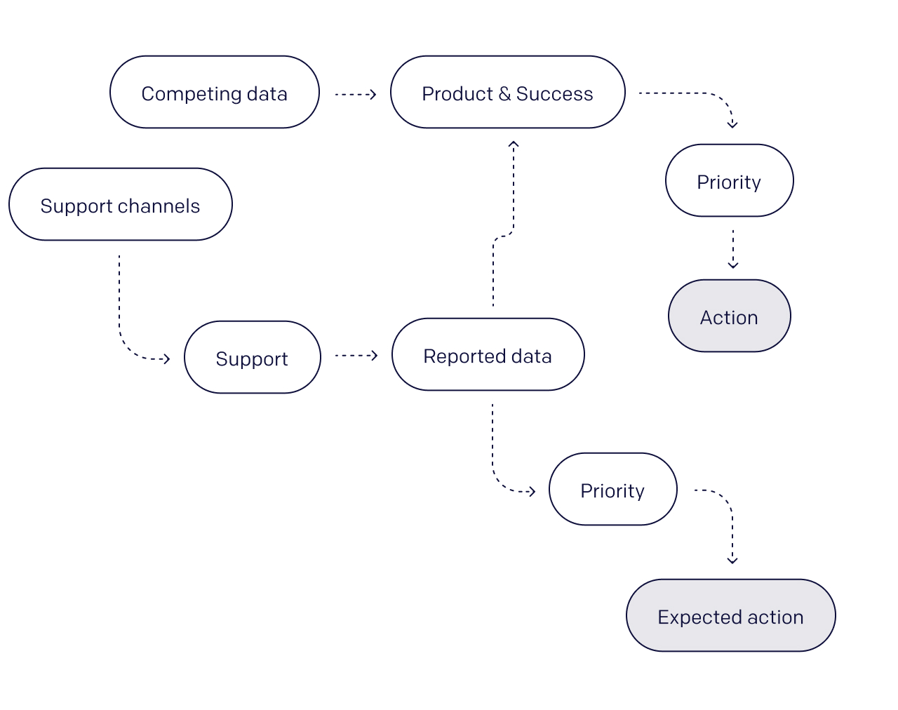 An image depicting how support teams and product teams commonly work off of disparate data sets which leads them to have differing priorities.