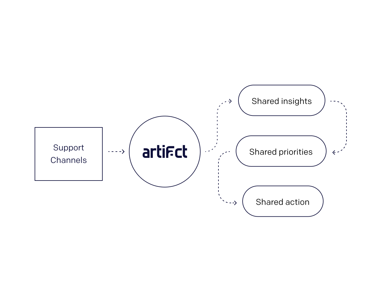 An image depicting how Artifact enables product teams and customer support teams to share the same priorities, because they share the same data.