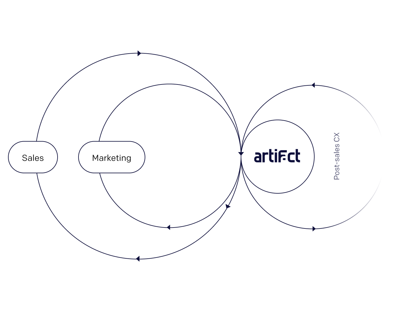 An image depicting how Artifact can enable go-to-market teams leverage customer experience insights to make better sales and marketing decisions.