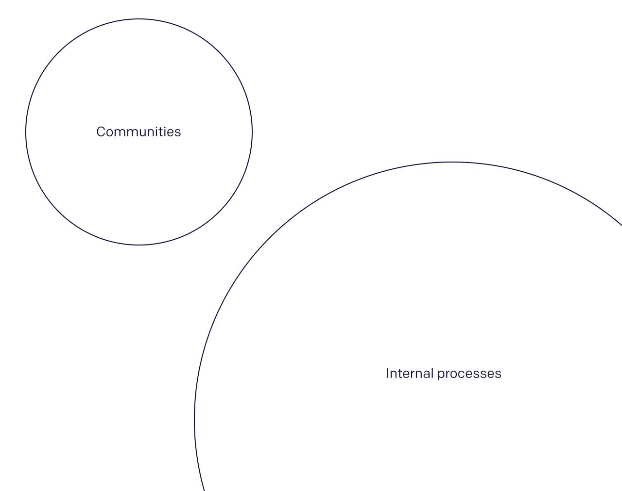 An image depicting how user communities are commonly disconnected from internal company processes