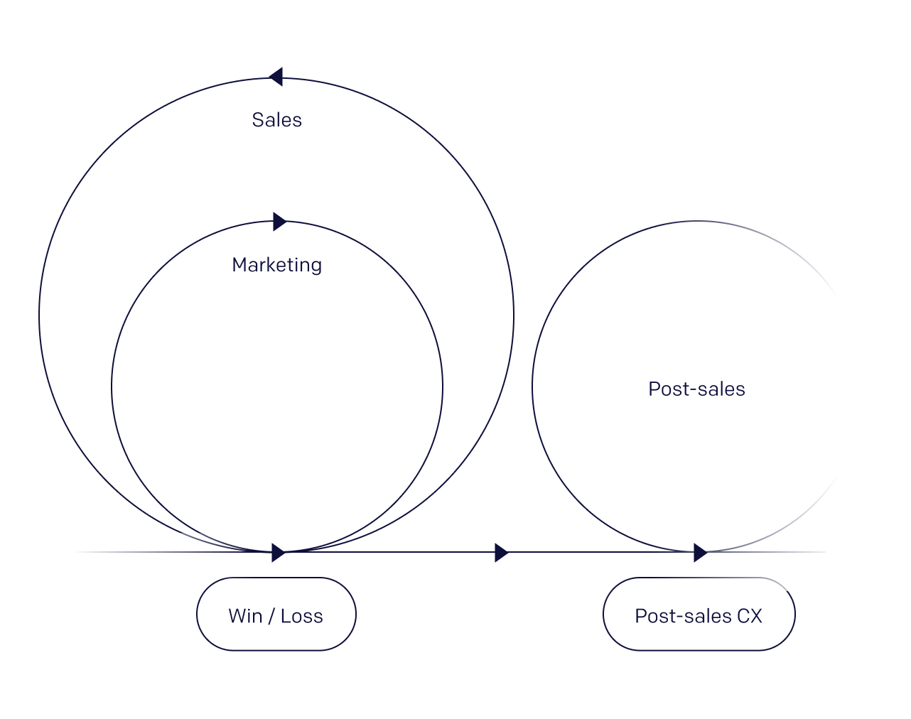 An image depicting how go-to-market departments commonly lose sight and context of what happens after the sales process ends.