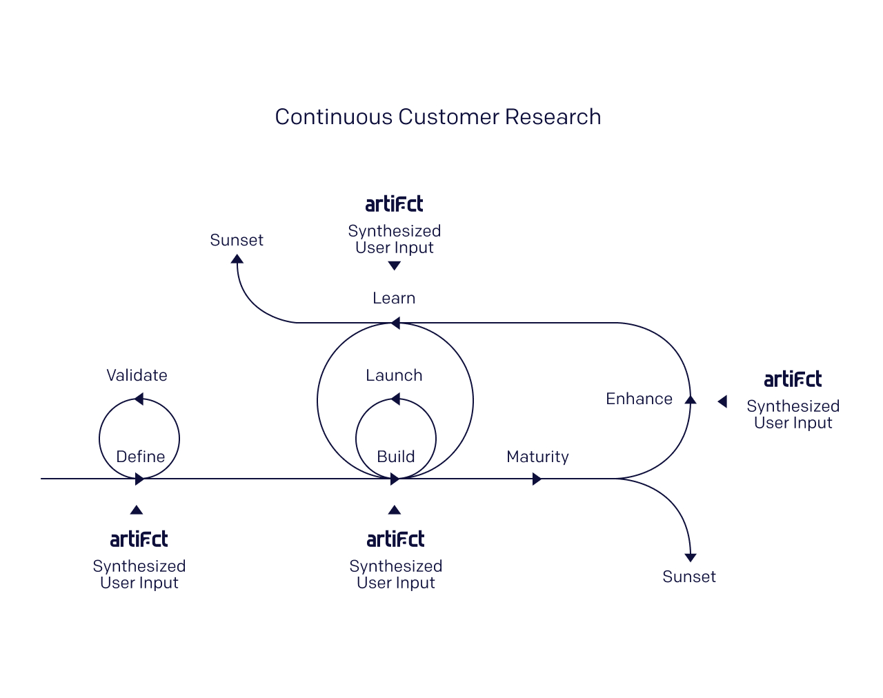 A depicting of a continuous customer research process with Artifact involved.