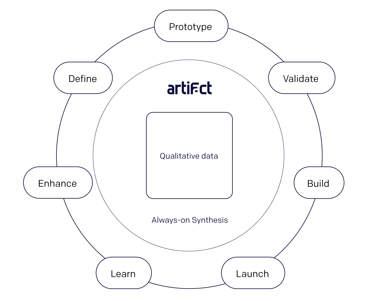 An image depicting how Artifact enables teams to continuously run customer research activities without having to pause to synthesize their data.