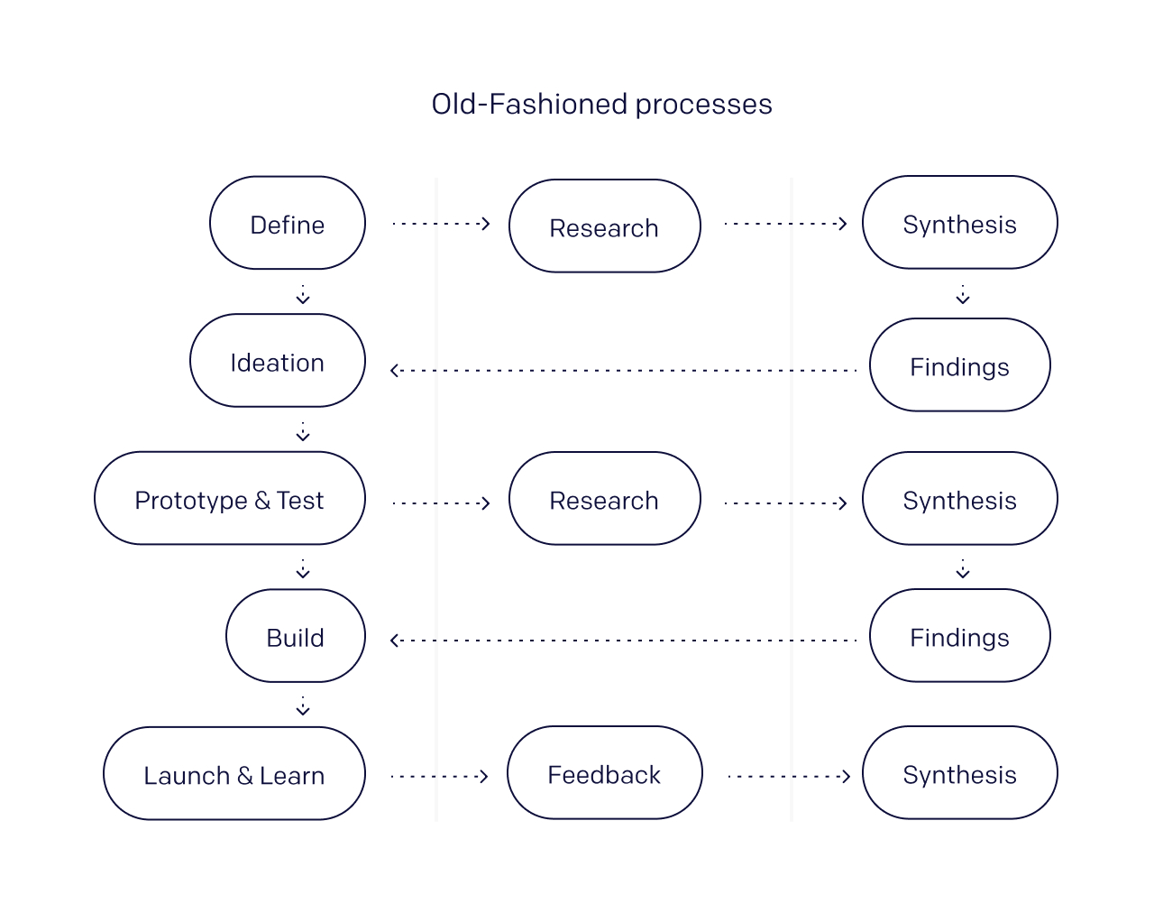 A depiction of how research synthesis complicates and drags critical customer discovery processes.