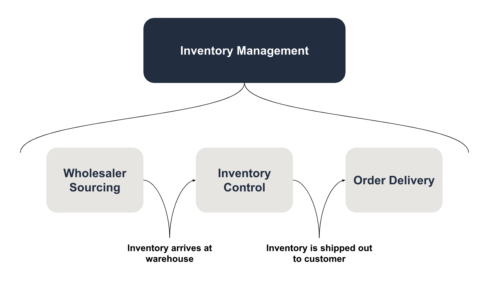 The Definitive Guide to Ecommerce Inventory Management