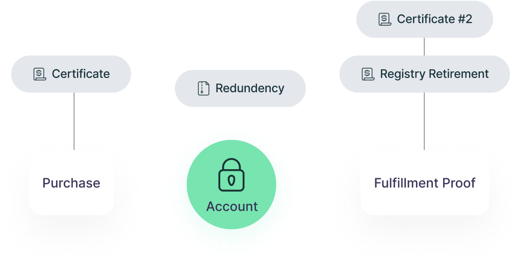 Provide users with elegant, Patch-generated offset certificates and use API-delivered project information and content to build a transparent, educational, and engaging experience.