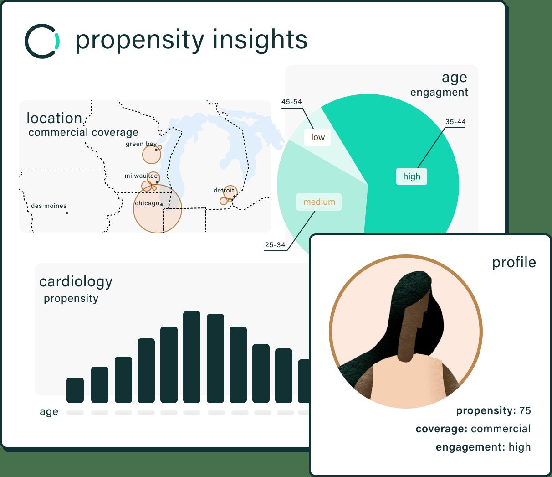 Propensity illustration