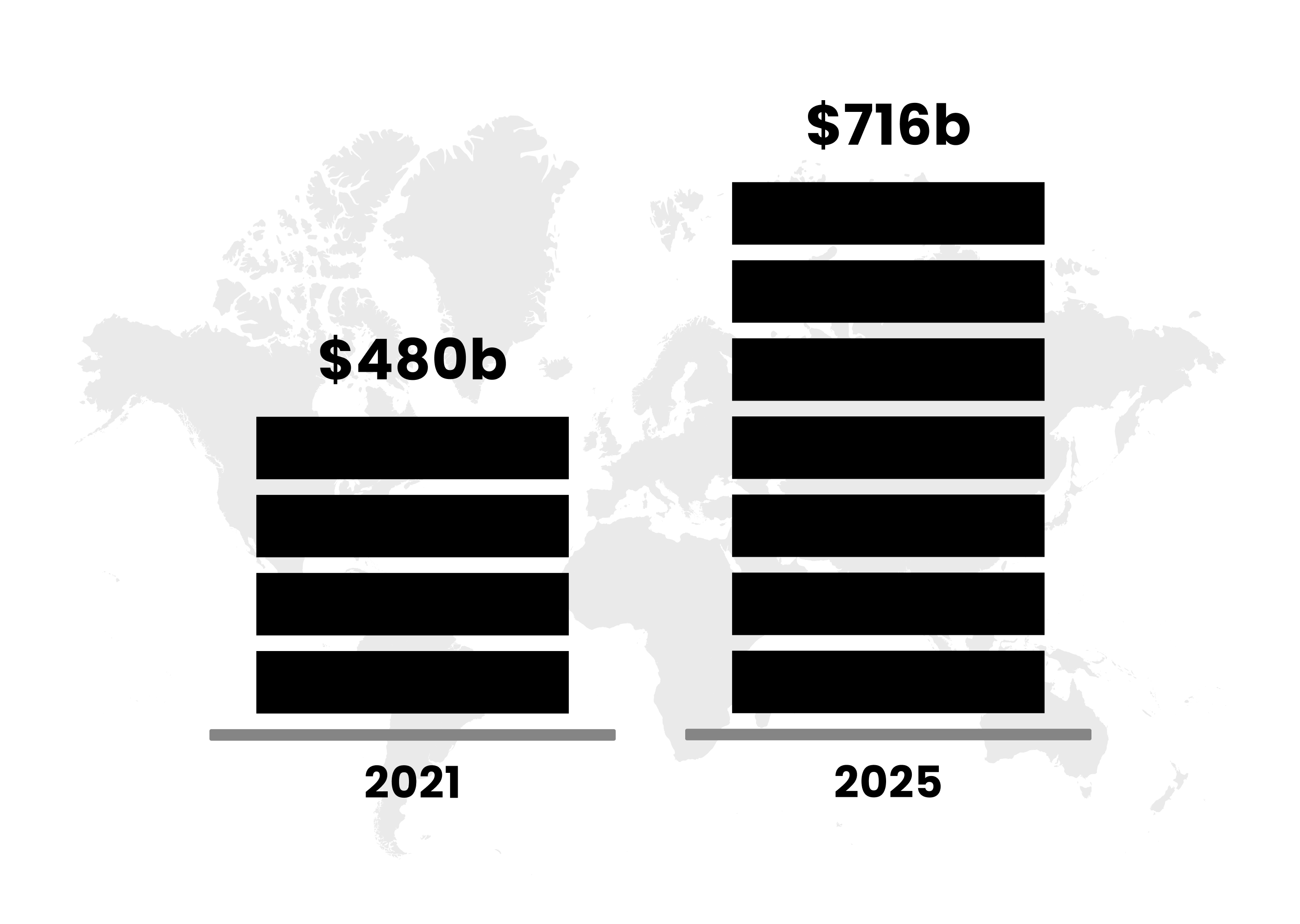 Chart showing beauty industry growth from 2021 at $480 billion to 2025 at $716 billion