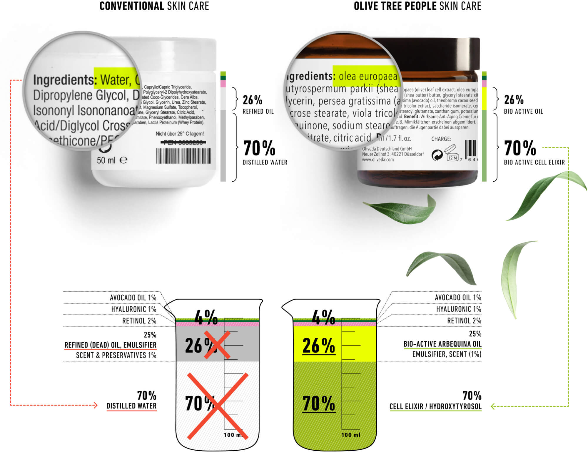 Comparison of conventional products versus Olive Tree People skin care products
