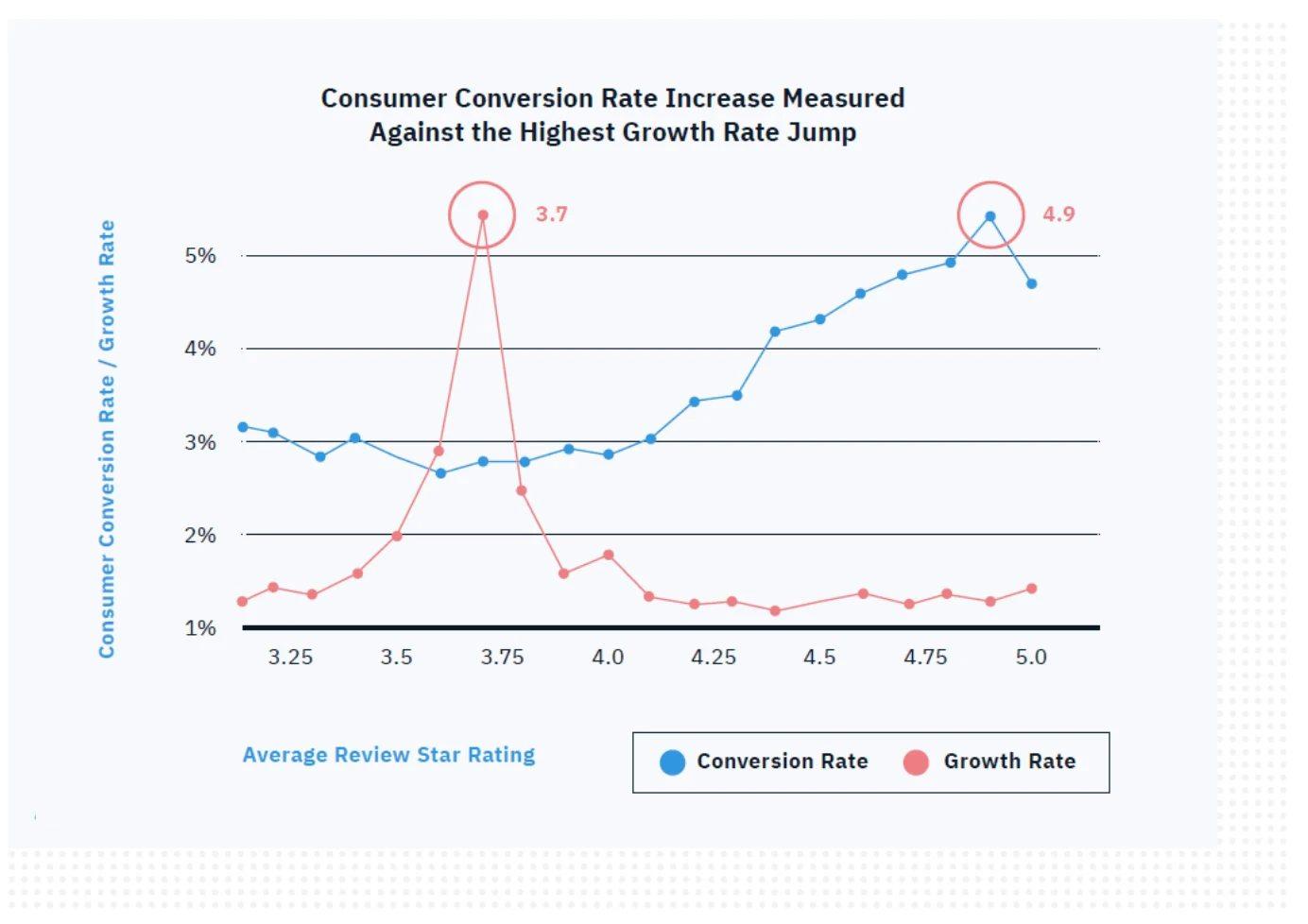 Consumer conversion rate graph