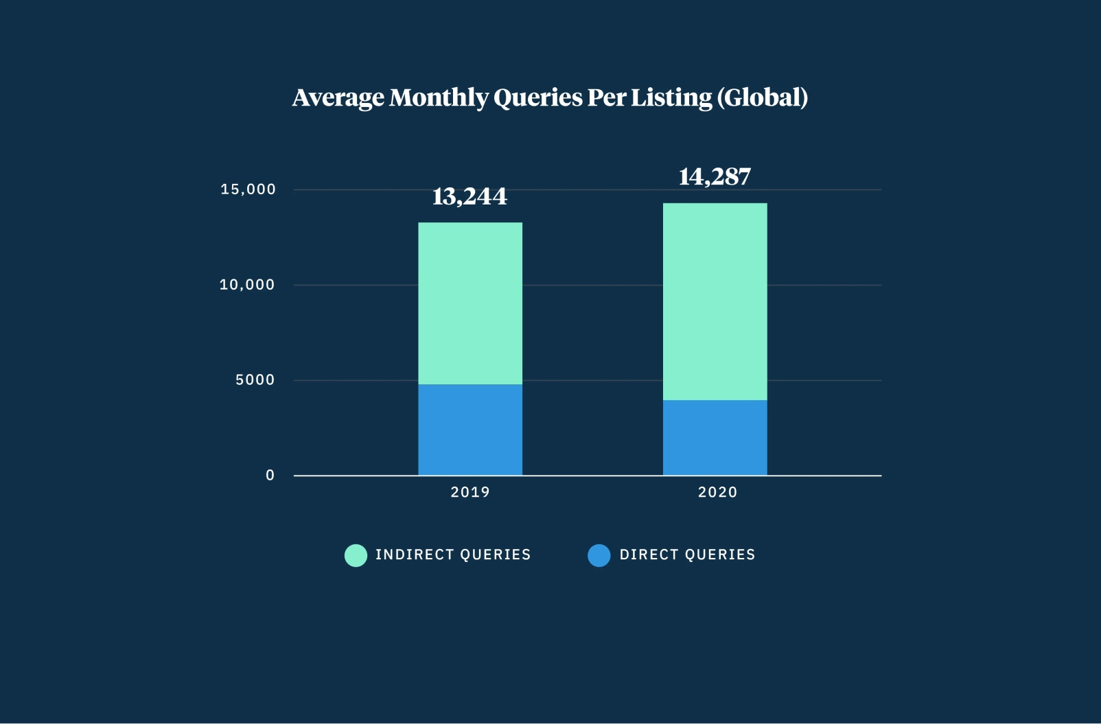 Bar graph of monthly queries per listing