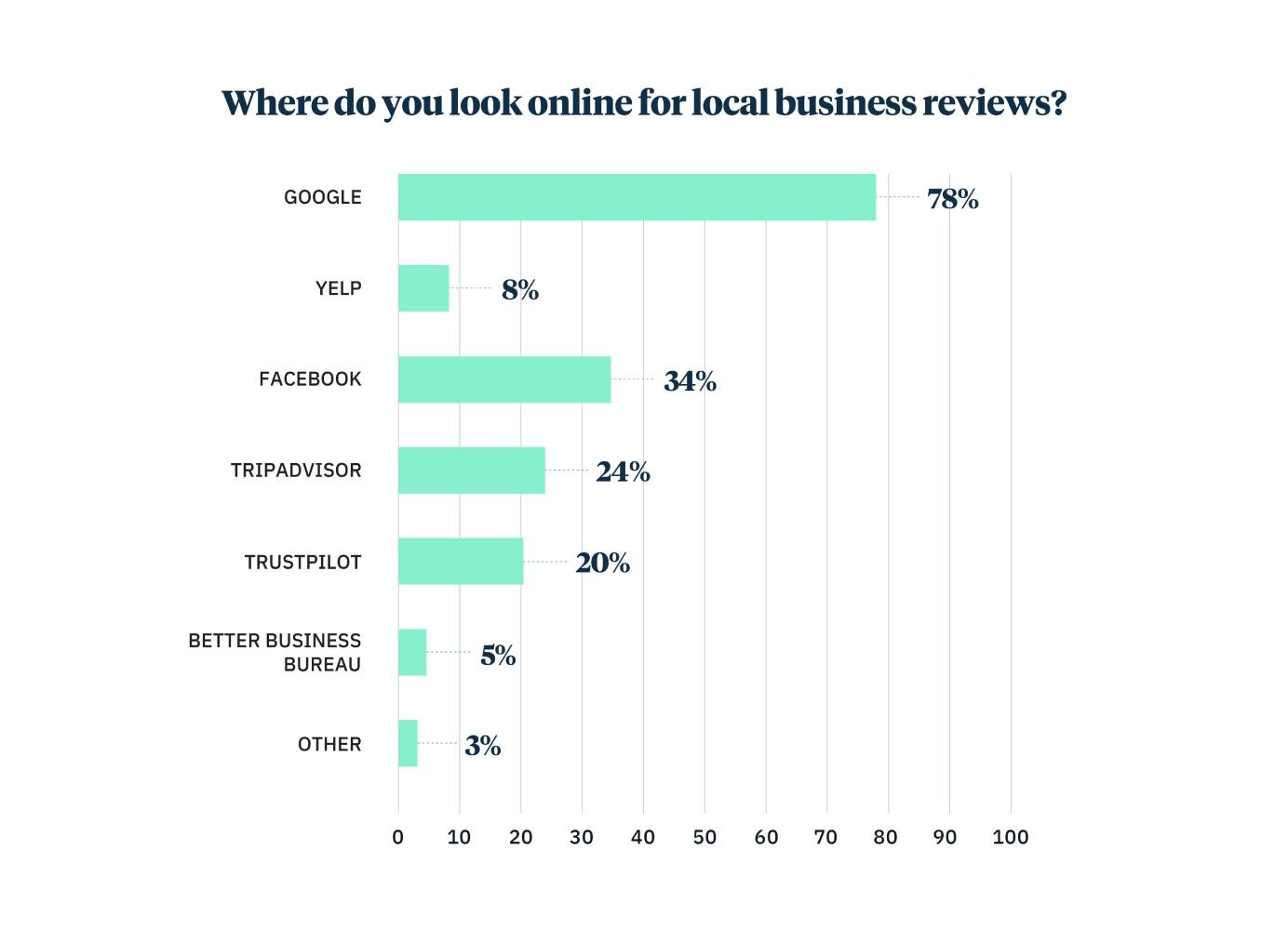 Consumer survey reveals percentage of local business reviews