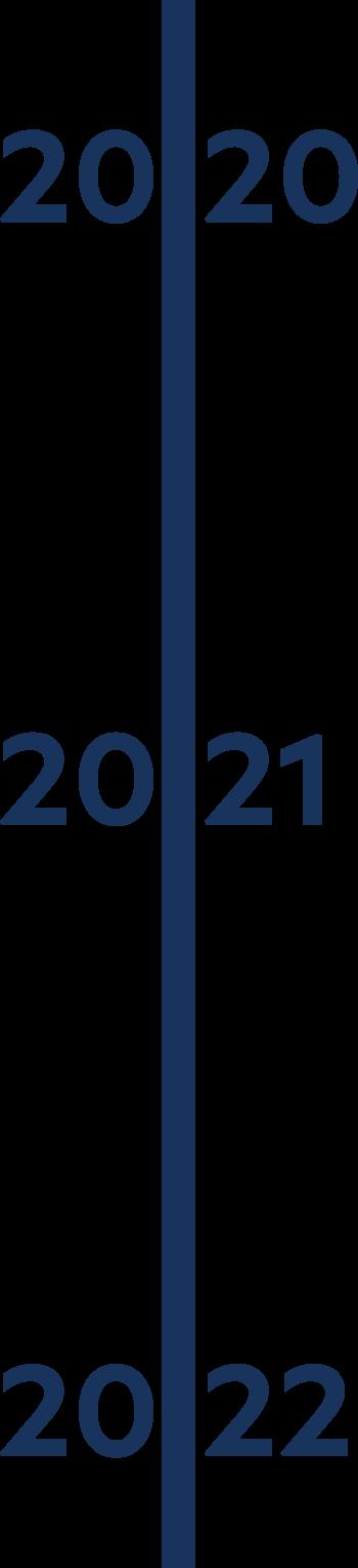 2020 through 2022 timeline