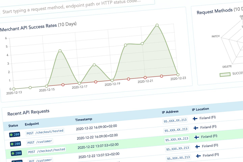 Real-Time API Logging