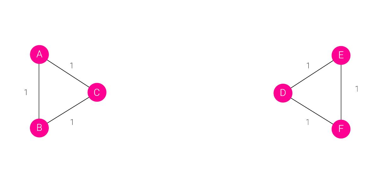 Girvan-Newman algorithm example