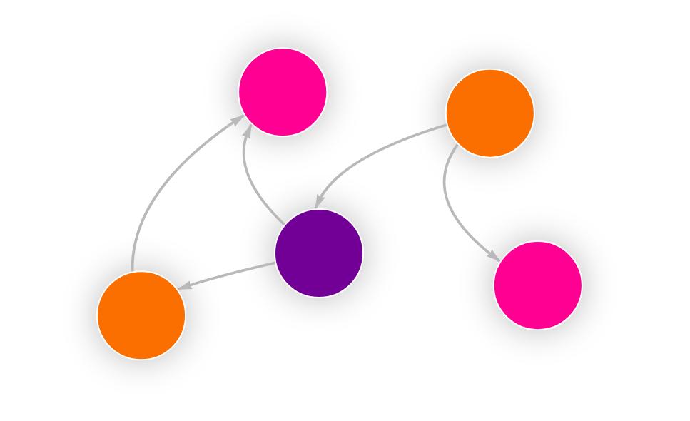 Colored Graph