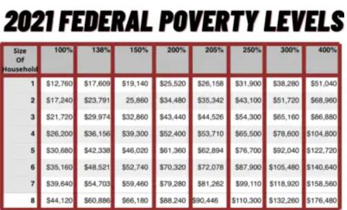 Below are the Federal Poverty Level Guidelines (FPL) used to determine cost assistance for 2021 health coverage under ObamaCare.