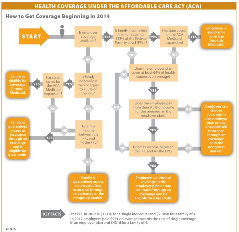 This is a great tool from Kaiser Foundation that illustrates the process in qualifying for an individual subsidy beginning January 1, 2014.
